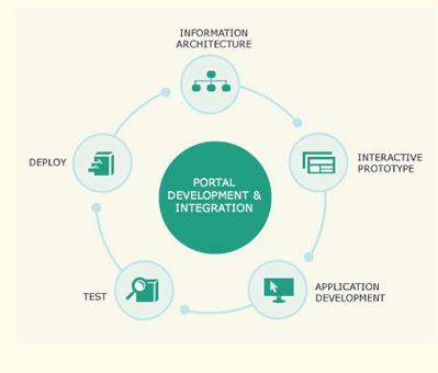 portal-web-development
